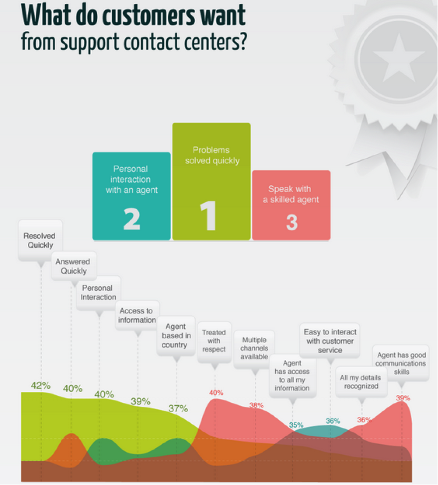 15 Tips For Training Call Center Agents Talkdesk As I Set Out On A Quest To Develop More Of These Types Learning Customer Expectations Service Are Constantly Increasing