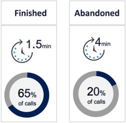 Global-Average-Waiting-Time