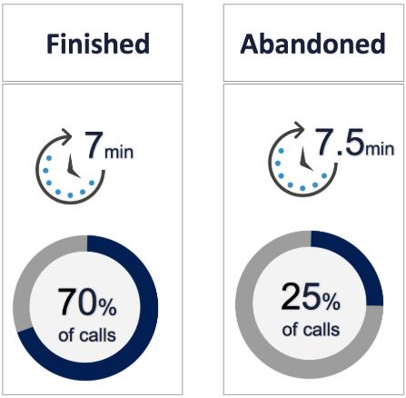 Online-Enterprise-Average-Wait-Time