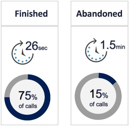 Service-Company-Average-Wait-Time