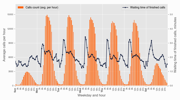 relationship between time of the day, number of inbound calls and average waiting time